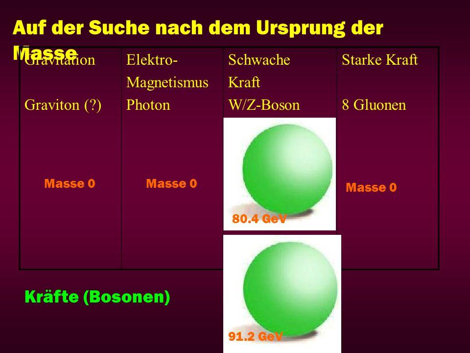 Auf der Suche nach dem Ursprung der Masse Kräfte (Bosonen) Gravitation Graviton (?) Elektro- Magnetismus Photon Schwache Kraft W/Z-Boson Starke Kraft