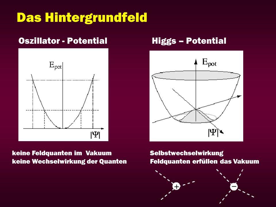Das Hintergrundfeld Oszillator - Potential keine Feldquanten im Vakuum keine Wechselwirkung der Quanten Higgs – Potential Selbstwechselwirkung Feldqua