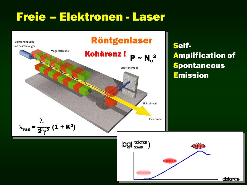 Freie – Elektronen - Laser rad = ------- (1 + K 2 ) U 2 Röntgenlaser P ~ N e 2 Kohärenz ! Self- Amplification of Spontaneous Emission