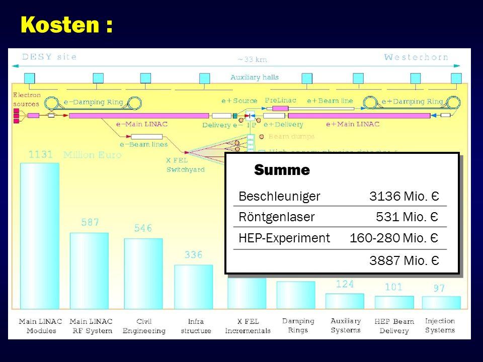 Beschleuniger 3136 Mio. Є Röntgenlaser 531 Mio. Є HEP-Experiment 160-280 Mio. Є 3887 Mio. Є Summe