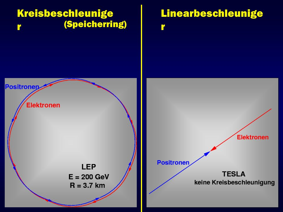 Kreisbeschleunige r Linearbeschleunige r (Speicherring) Wechselwirkungswahrscheinlichkeit ca.