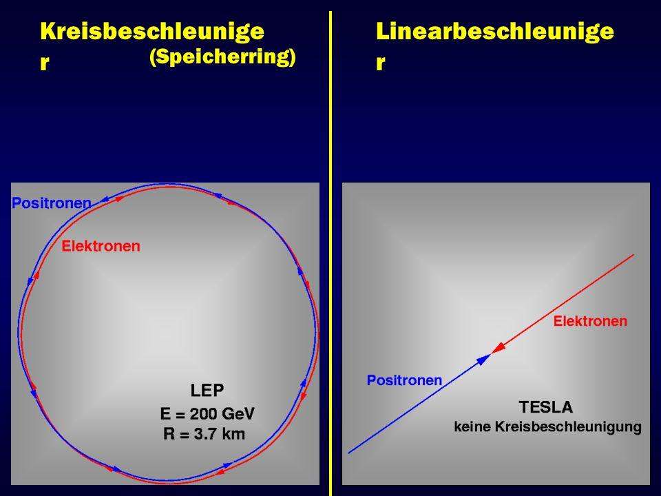 Teilchenphysik mit TESLA e + e - Kollisionen Energie (c.m.) : bis 500 / 800 GeV Luminosität: 3.4 10 34 cm -2 s -1 (bei 500 GeV) - e - e - e - - TESLA – HERA - e - Nukleon - Giga Z 0