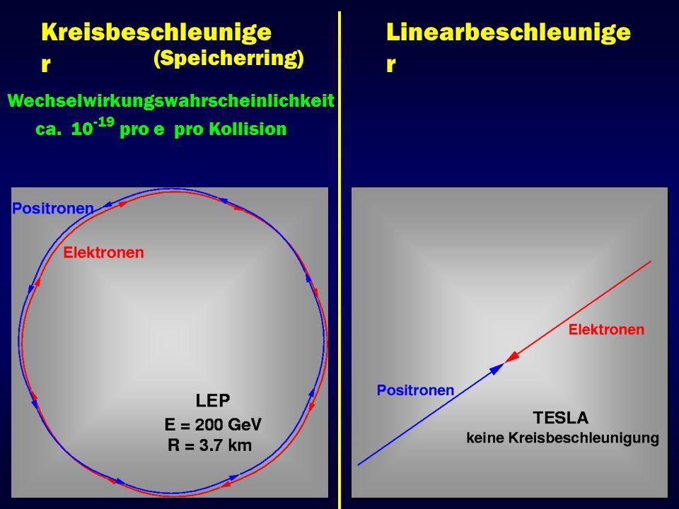 Kreisbeschleunige r Linearbeschleunige r (Speicherring) Wechselwirkungswahrscheinlichkeit ca. 10 -19 pro e pro Kollision
