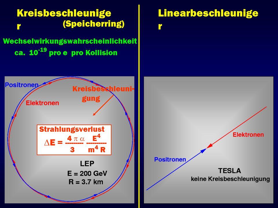 Kreisbeschleunige r Linearbeschleunige r (Speicherring) Wechselwirkungswahrscheinlichkeit ca. 10 -19 pro e pro Kollision Kreisbeschleuni - gung Strahl