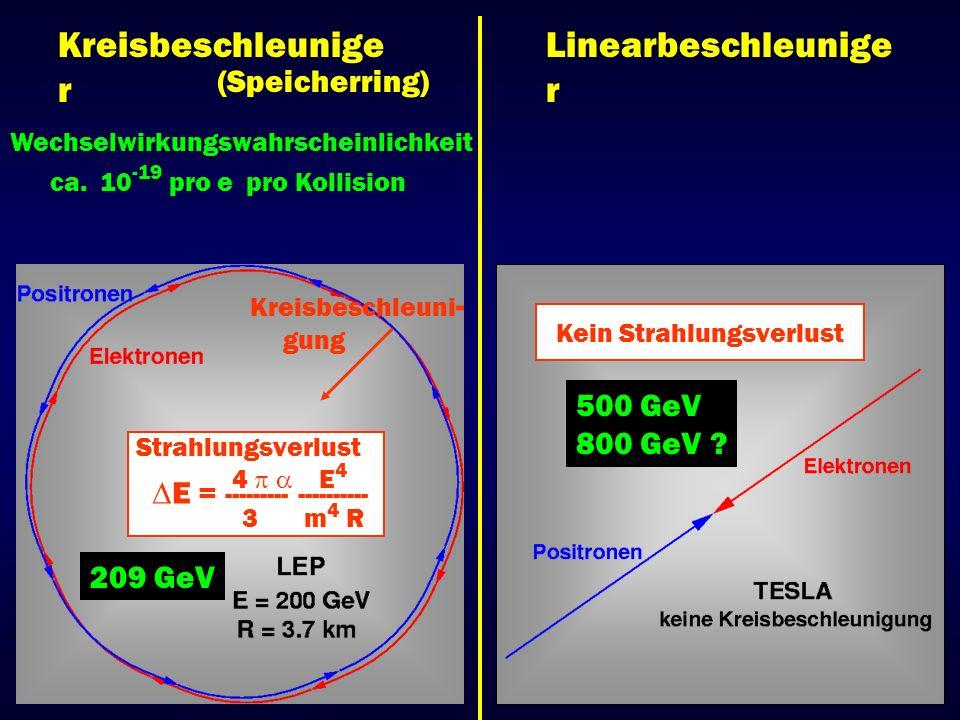 Higgs-Mechanismus Alle Teilchen sind masselos Alle Teilchen erscheinen massebehaftet, durch Wechselwirkung mit einem Hintergrundfeld