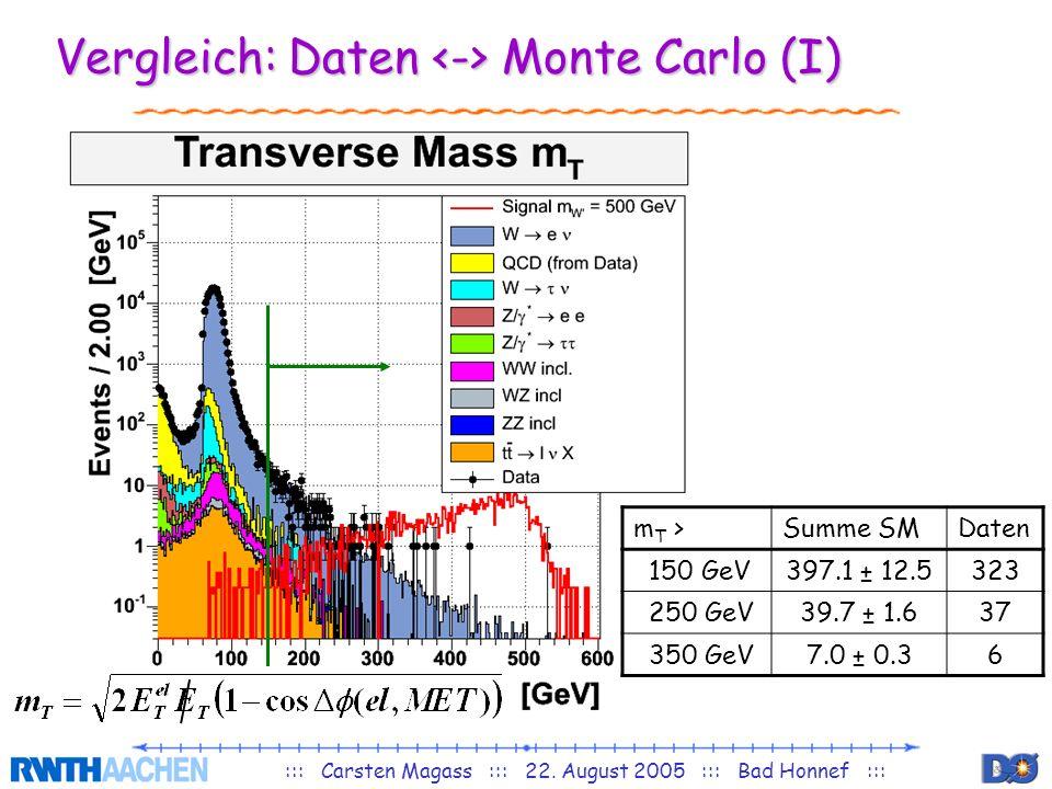 ::: Carsten Magass ::: 22. August 2005 ::: Bad Honnef ::: Vergleich: Daten Monte Carlo (I) m T >Summe SMDaten 150 GeV397.1 ± 12.5323 250 GeV39.7 ± 1.6