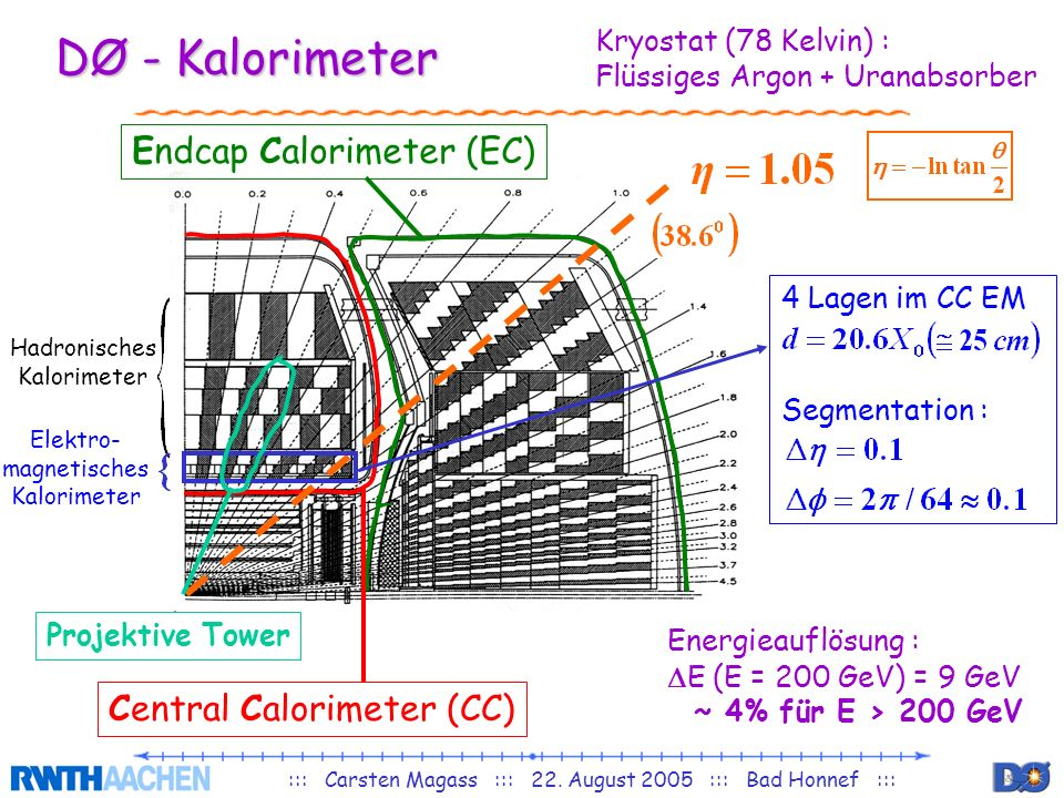 ::: Carsten Magass ::: 22. August 2005 ::: Bad Honnef ::: DØ - Kalorimeter Endcap Calorimeter (EC) Central Calorimeter (CC) Projektive Tower Hadronisc