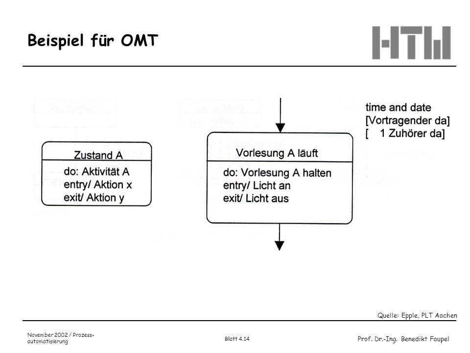 Prof. Dr.-Ing. Benedikt Faupel November 2002 / Prozess- automatisierung Blatt 4.14 Beispiel für OMT Quelle: Epple, PLT Aachen
