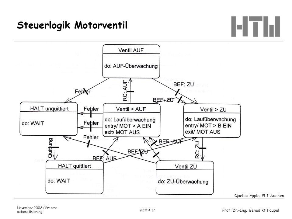 Prof. Dr.-Ing. Benedikt Faupel November 2002 / Prozess- automatisierung Blatt 4.17 Steuerlogik Motorventil Quelle: Epple, PLT Aachen