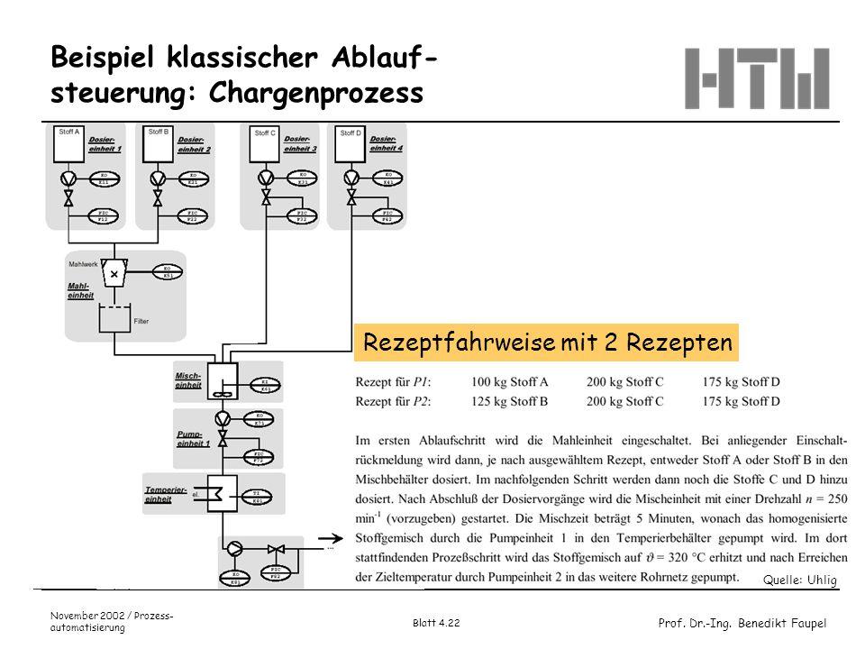 Prof. Dr.-Ing. Benedikt Faupel November 2002 / Prozess- automatisierung Blatt 4.22 Beispiel klassischer Ablauf- steuerung: Chargenprozess Rezeptfahrwe