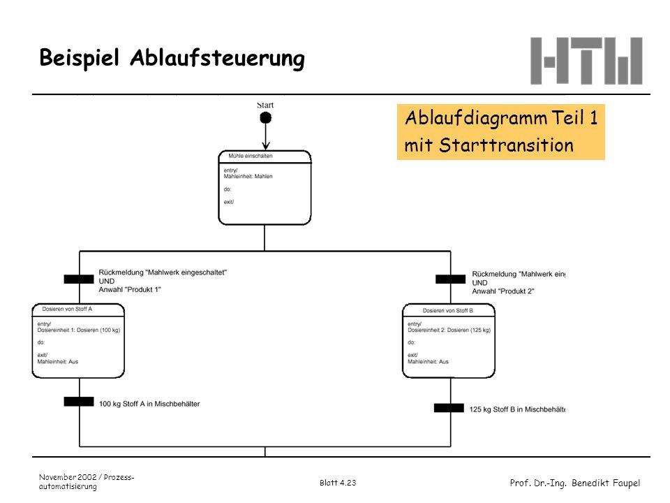 Prof. Dr.-Ing. Benedikt Faupel November 2002 / Prozess- automatisierung Blatt 4.23 Beispiel Ablaufsteuerung Ablaufdiagramm Teil 1 mit Starttransition