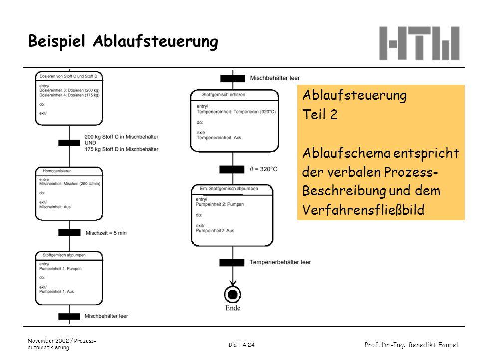 Prof. Dr.-Ing. Benedikt Faupel November 2002 / Prozess- automatisierung Blatt 4.24 Beispiel Ablaufsteuerung Ablaufsteuerung Teil 2 Ablaufschema entspr