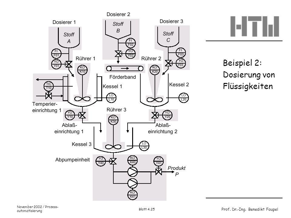 Prof. Dr.-Ing. Benedikt Faupel November 2002 / Prozess- automatisierung Blatt 4.25 Beispiel 2: Dosierung von Flüssigkeiten