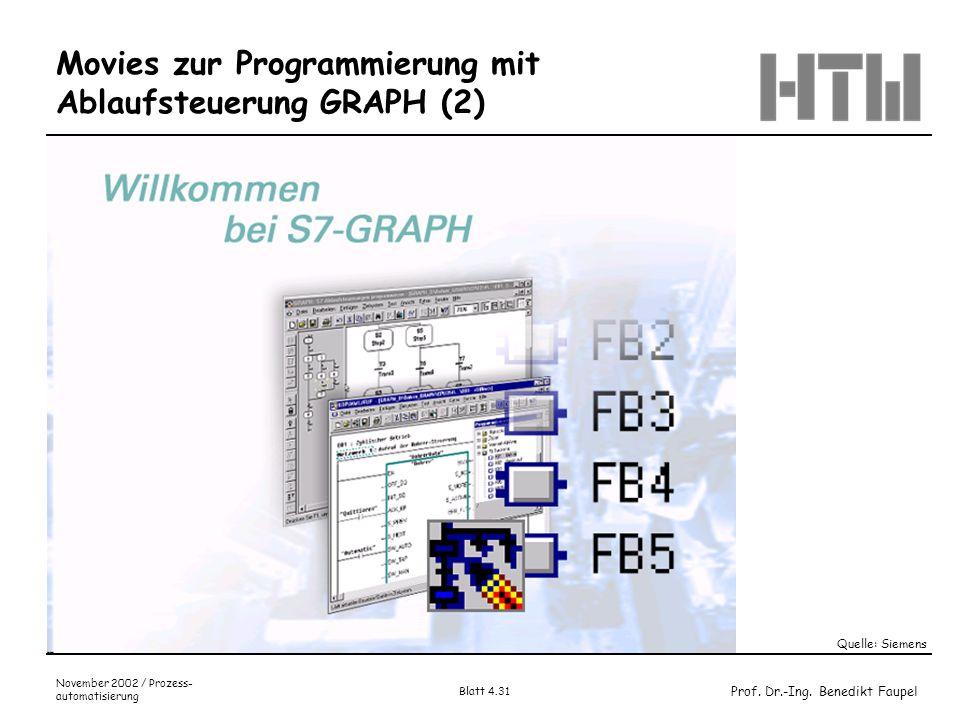 Prof. Dr.-Ing. Benedikt Faupel November 2002 / Prozess- automatisierung Blatt 4.31 Movies zur Programmierung mit Ablaufsteuerung GRAPH (2) Quelle: Sie