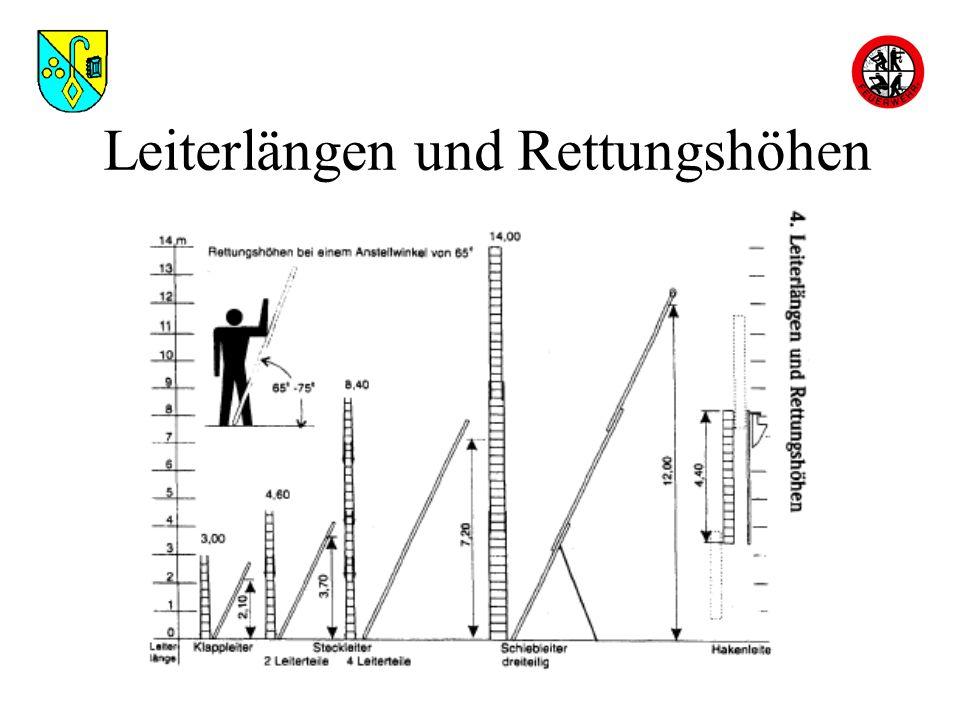 Einsatzbefehl Einheit:Angriffstrupp und Schlauchtrupp Auftrag:zur Menschenrettung Mittel: Ziel:zum 2.OG,2.