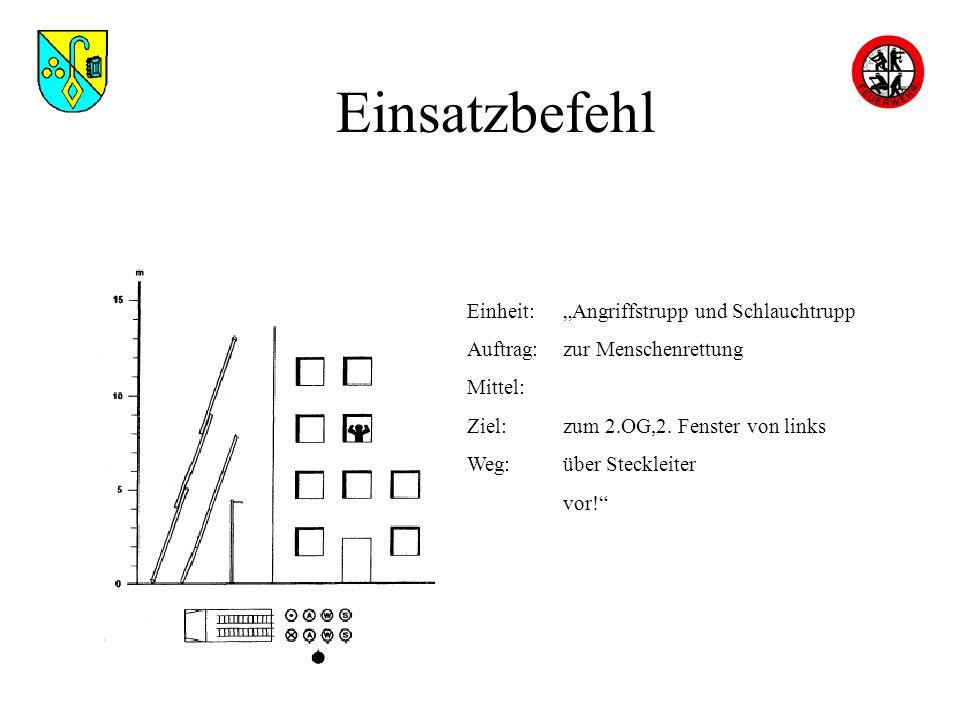 Einsatzbefehl Einheit:Angriffstrupp und Schlauchtrupp Auftrag:zur Menschenrettung Mittel: Ziel:zum 2.OG,2. Fenster von links Weg:über Steckleiter vor!