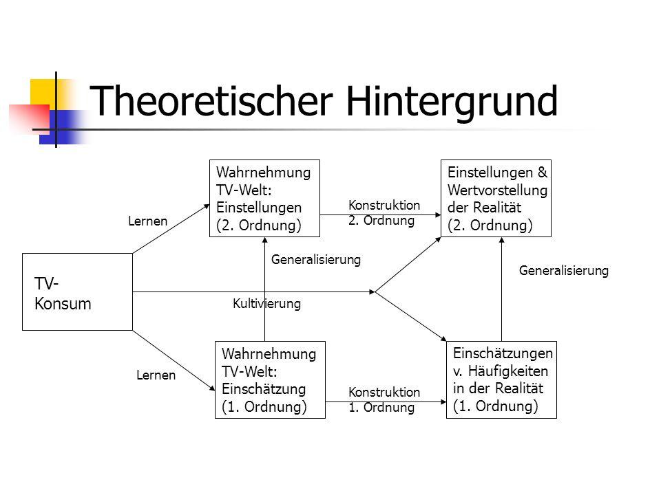Theoretischer Hintergrund Wahrnehmung TV-Welt: Einstellungen (2. Ordnung) TV- Konsum Wahrnehmung TV-Welt: Einschätzung (1. Ordnung) Einstellungen & We