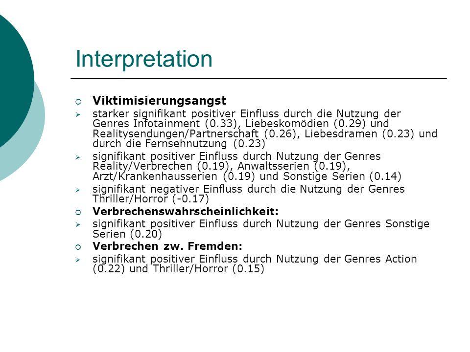 Interpretation Viktimisierungsangst starker signifikant positiver Einfluss durch die Nutzung der Genres Infotainment (0.33), Liebeskomödien (0.29) und Realitysendungen/Partnerschaft (0.26), Liebesdramen (0.23) und durch die Fernsehnutzung (0.23) signifikant positiver Einfluss durch Nutzung der Genres Reality/Verbrechen (0.19), Anwaltsserien (0.19), Arzt/Krankenhausserien (0.19) und Sonstige Serien (0.14) signifikant negativer Einfluss durch die Nutzung der Genres Thriller/Horror (-0.17) Verbrechenswahrscheinlichkeit: signifikant positiver Einfluss durch Nutzung der Genres Sonstige Serien (0.20) Verbrechen zw.