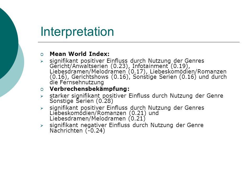 Interpretation Mean World Index: signifikant positiver Einfluss durch Nutzung der Genres Gericht/Anwaltserien (0.23), Infotainment (0.19), Liebesdramen/Melodramen (0.17), Liebeskomödien/Romanzen (0.16), Gerichtshows (0.16), Sonstige Serien (0.16) und durch die Fernsehnutzung Verbrechensbekämpfung: starker signifikant positiver Einfluss durch Nutzung der Genre Sonstige Serien (0.28) signifikant positiver Einfluss durch Nutzung der Genres Liebeskomödien/Romanzen (0.21) und Liebesdramen/Melodramen (0.21) signifikant negativer Einfluss durch Nutzung der Genre Nachrichten (-0.24)