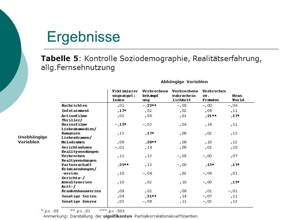 Ergebnisse Unabhängige Variablen * p<.05** p<.01*** p<.001 Tabelle 5: Kontrolle Soziodemographie, Realitätserfahrung, allg.Fernsehnutzung Anmerkung: Darstellung der signifikanten Partialkorrelationskoeffizienten.