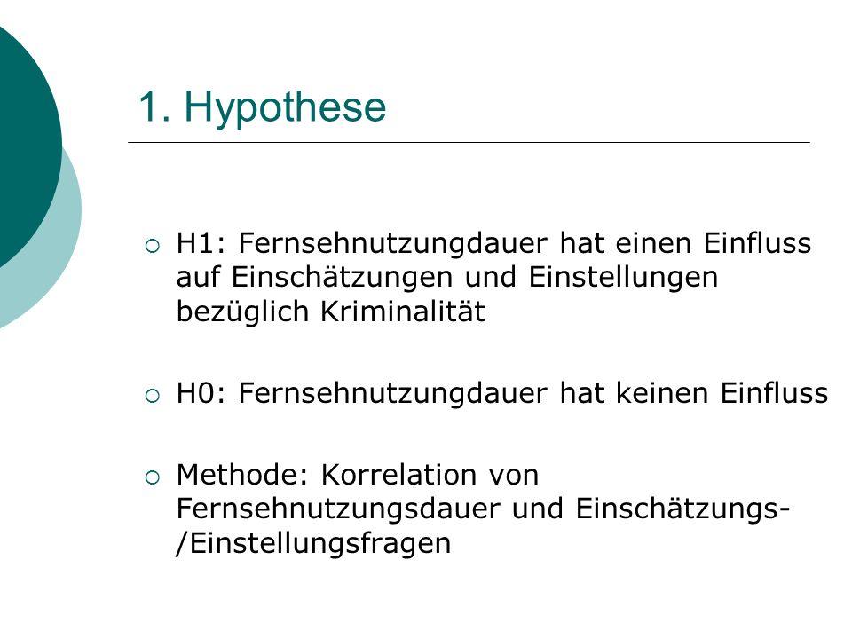 1. Hypothese H1: Fernsehnutzungdauer hat einen Einfluss auf Einschätzungen und Einstellungen bezüglich Kriminalität H0: Fernsehnutzungdauer hat keinen