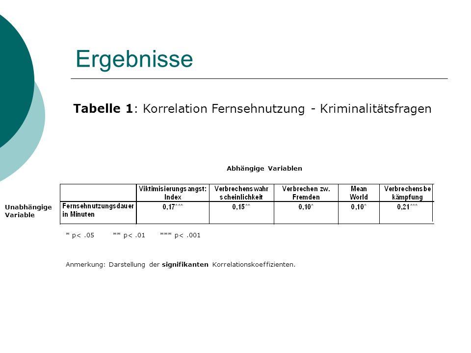 Ergebnisse * p<.05** p<.01*** p<.001 Tabelle 1: Korrelation Fernsehnutzung - Kriminalitätsfragen Abhängige Variablen Unabhängige Variable Anmerkung: Darstellung der signifikanten Korrelationskoeffizienten.