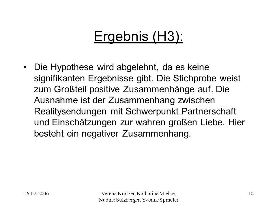 16.02.2006Verena Kratzer, Katharina Mielke, Nadine Sulzberger, Yvonne Spindler 10 Ergebnis (H3): Die Hypothese wird abgelehnt, da es keine signifikant