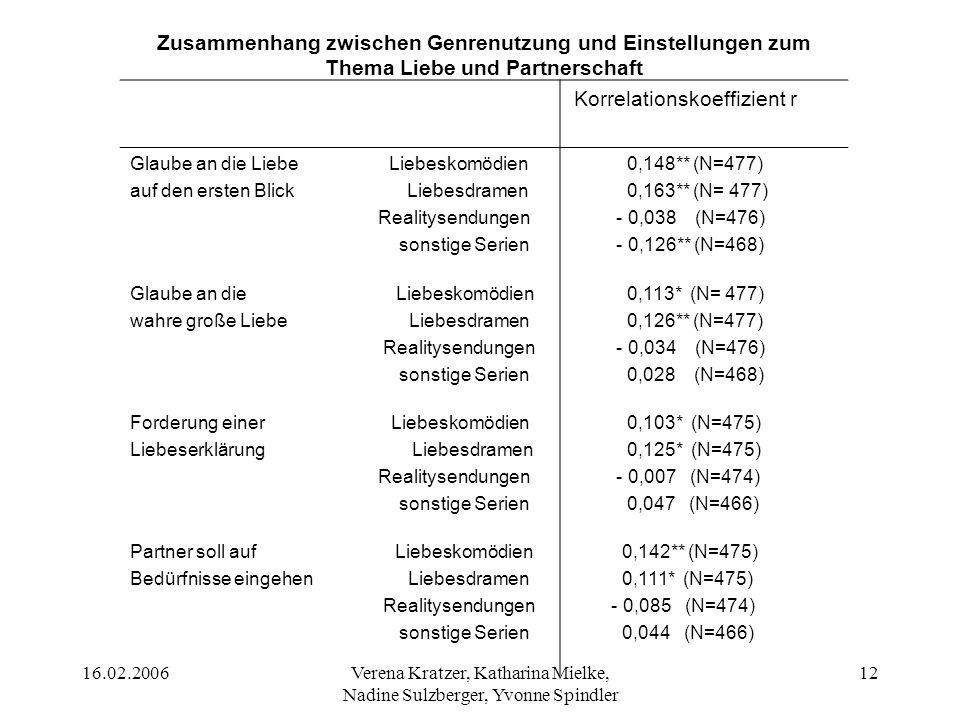 16.02.2006Verena Kratzer, Katharina Mielke, Nadine Sulzberger, Yvonne Spindler 12 Korrelationskoeffizient r Glaube an die Liebe Liebeskomödien auf den