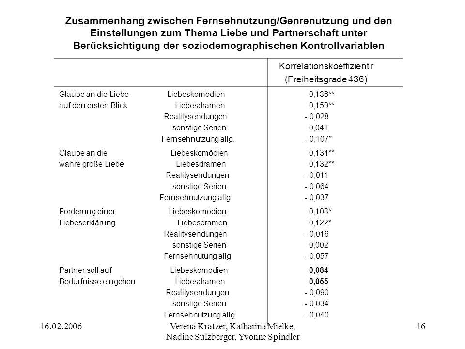 16.02.2006Verena Kratzer, Katharina Mielke, Nadine Sulzberger, Yvonne Spindler 17 Ergebnis (H5) Bezüglich der Einschätzungen hat sich trotz Berücksichtung der Kontrollvariable Soziodemographie nichts verändert.
