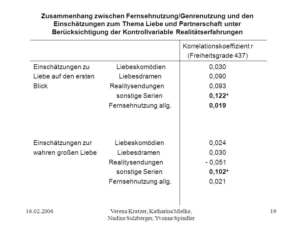 16.02.2006Verena Kratzer, Katharina Mielke, Nadine Sulzberger, Yvonne Spindler 19 Korrelationskoeffizient r (Freiheitsgrade 437) Einschätzungen zu Lie