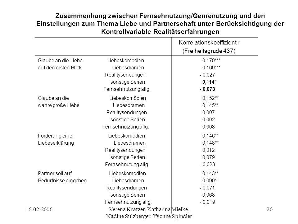 16.02.2006Verena Kratzer, Katharina Mielke, Nadine Sulzberger, Yvonne Spindler 21 Ergebnis (H6a) Die Hypothese muss differenziert betrachtet werden.