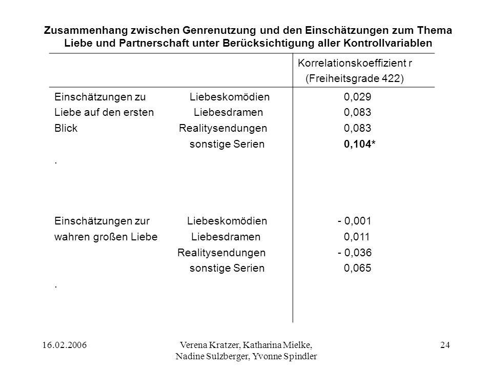 16.02.2006Verena Kratzer, Katharina Mielke, Nadine Sulzberger, Yvonne Spindler 24 Korrelationskoeffizient r (Freiheitsgrade 422) Einschätzungen zu Lie