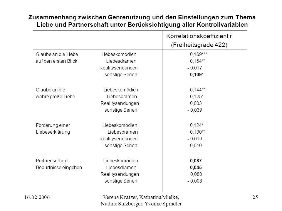 16.02.2006Verena Kratzer, Katharina Mielke, Nadine Sulzberger, Yvonne Spindler 26 Ergebnis (H7) Die Anzahl der signifikanten Ergebnisse wird geringer (Partner soll auf Bedürfnisse eingehen).