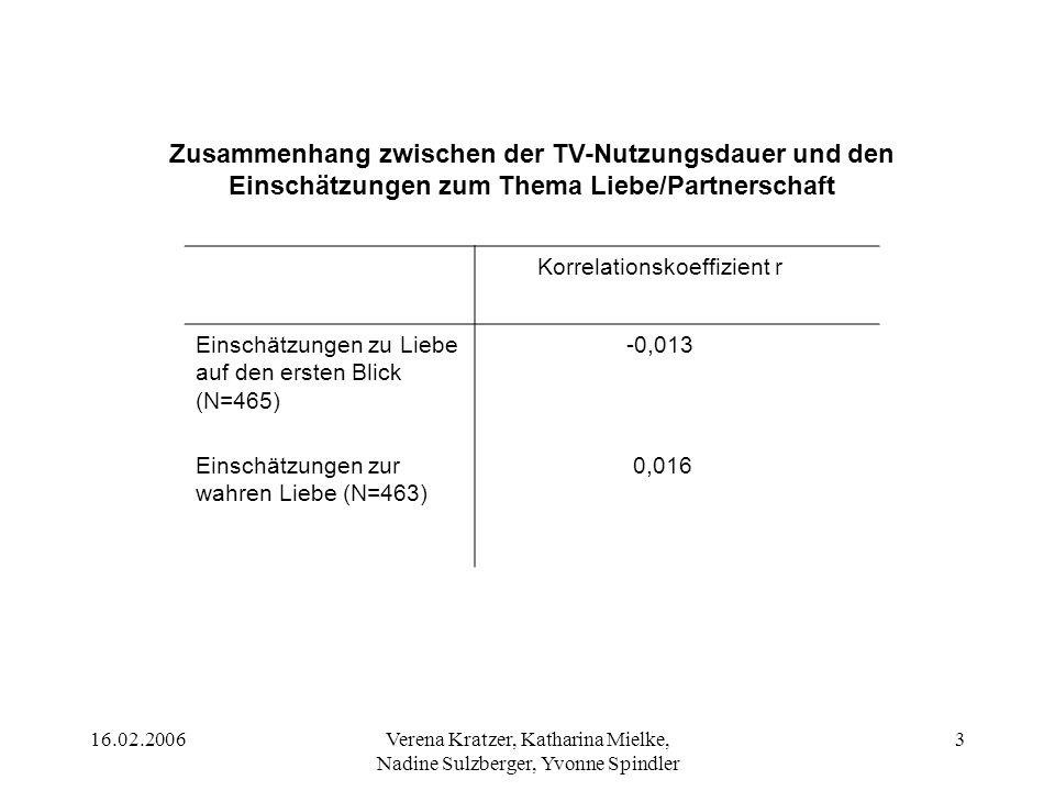 16.02.2006Verena Kratzer, Katharina Mielke, Nadine Sulzberger, Yvonne Spindler 3 Korrelationskoeffizient r Einschätzungen zu Liebe auf den ersten Blic