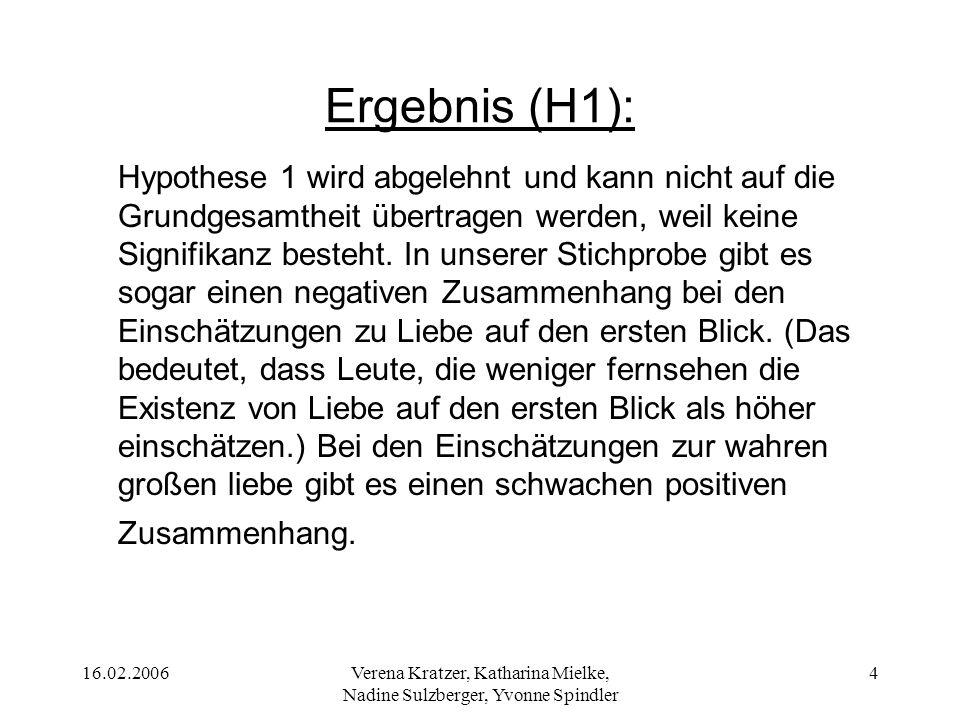 16.02.2006Verena Kratzer, Katharina Mielke, Nadine Sulzberger, Yvonne Spindler 4 Ergebnis (H1): Hypothese 1 wird abgelehnt und kann nicht auf die Grun