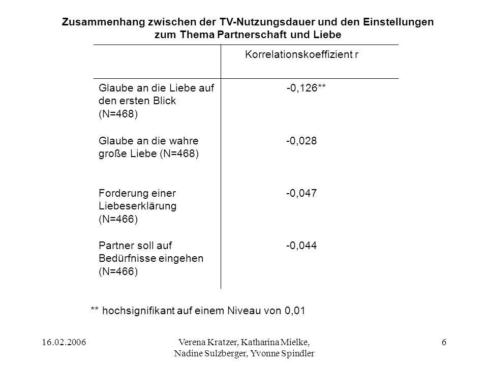 16.02.2006Verena Kratzer, Katharina Mielke, Nadine Sulzberger, Yvonne Spindler 7 Ergebnis (H2): Bei allen Items und der TV-Nutzungsdauer besteht jeweils ein negativer Zusammenhang.