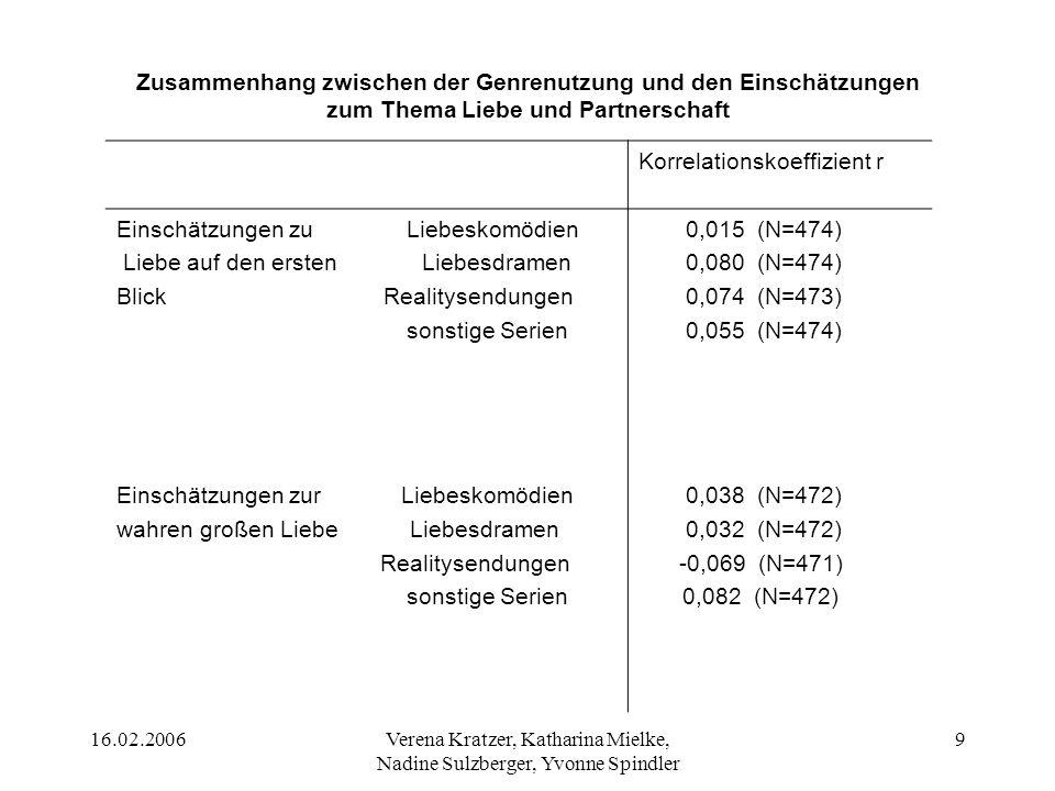 16.02.2006Verena Kratzer, Katharina Mielke, Nadine Sulzberger, Yvonne Spindler 9 Korrelationskoeffizient r Einschätzungen zu Liebeskomödien Liebe auf