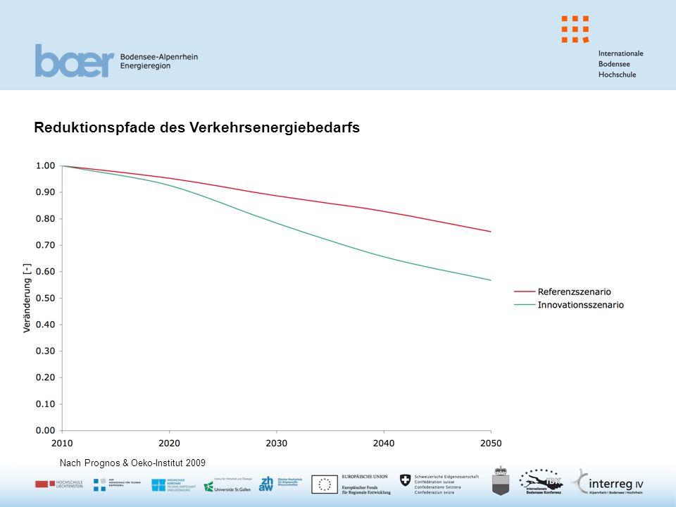 Reduktionspfade des Verkehrsenergiebedarfs Nach Prognos & Oeko-Institut 2009