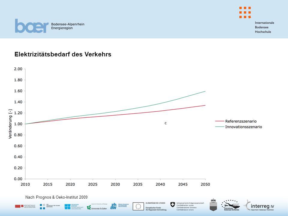 Elektrizitätsbedarf des Verkehrs Nach Prognos & Oeko-Institut 2009
