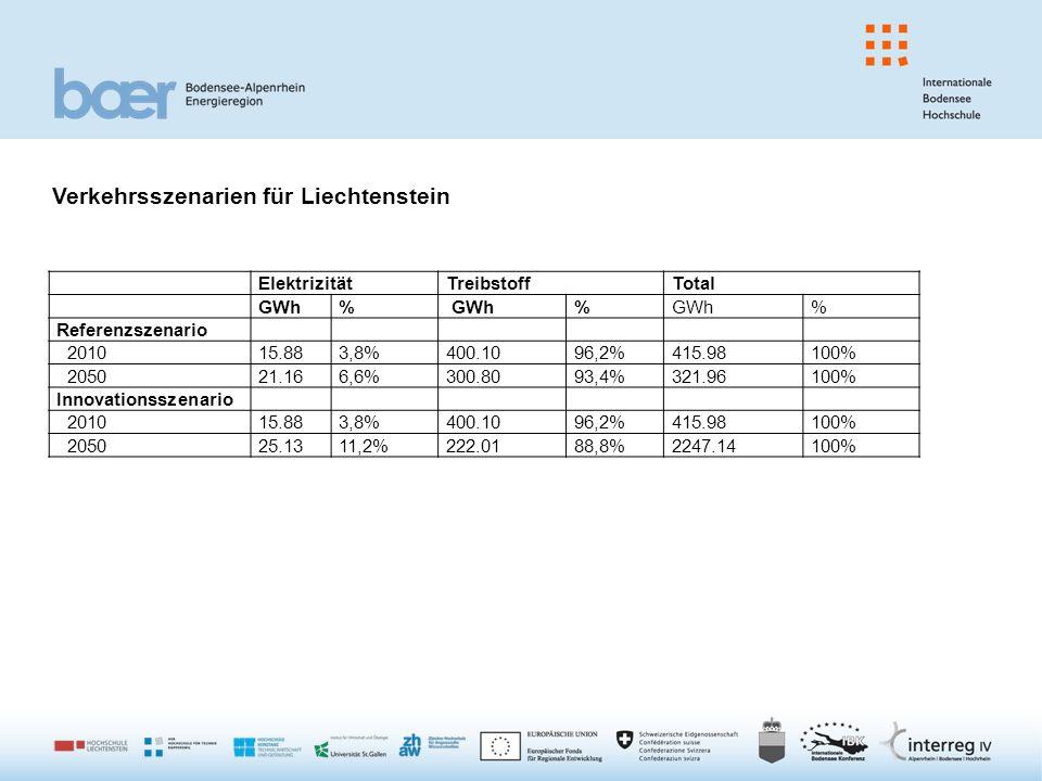 ElektrizitätTreibstoffTotal GWh% % % Referenzszenario 201015.883,8%400.1096,2%415.98100% 205021.166,6%300.8093,4%321.96100% Innovationsszenario 201015.883,8%400.1096,2%415.98100% 205025.1311,2%222.0188,8%2247.14100% Verkehrsszenarien für Liechtenstein