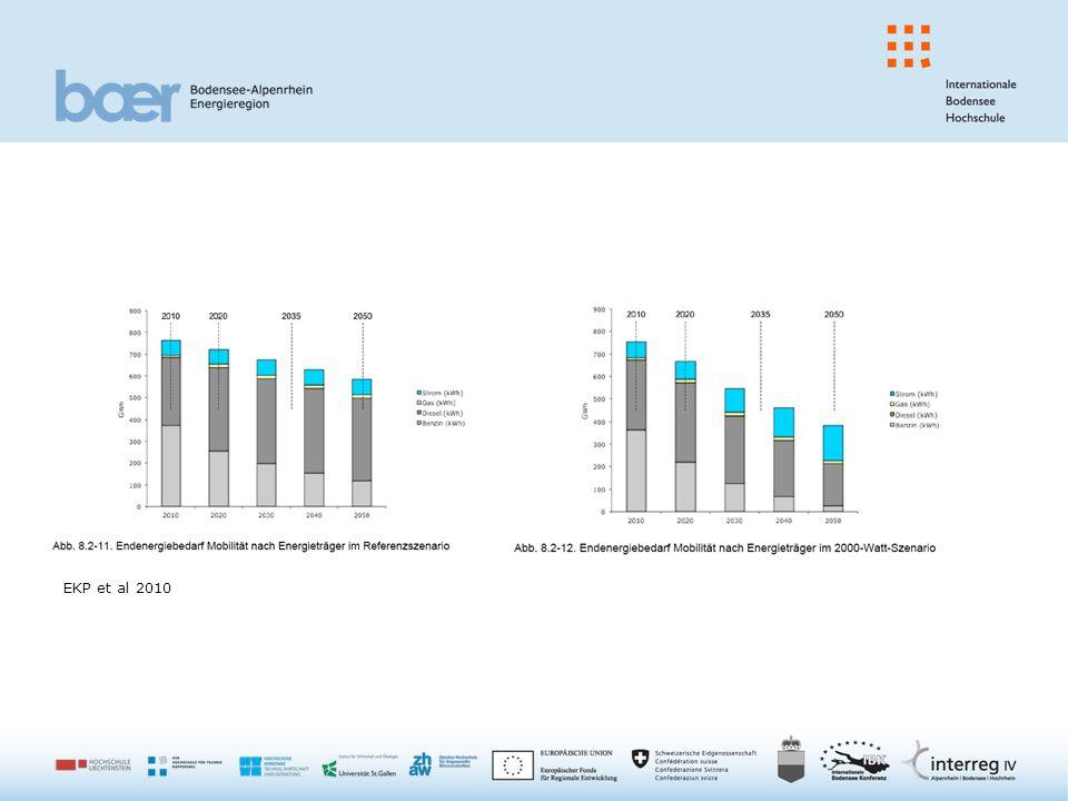EKP et al 2010
