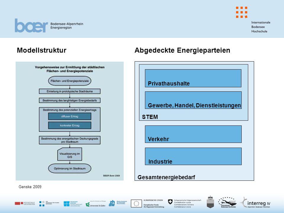 Modellstruktur Abgedeckte Energieparteien Gesamtenergiebedarf STEM Privathaushalte Gewerbe, Handel, Dienstleistungen Verkehr Industrie Genske 2009