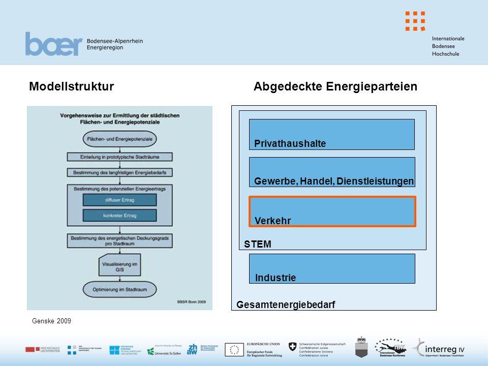 Abgedeckte Energieparteien Gesamtenergiebedarf STEM Privathaushalte Gewerbe, Handel, Dienstleistungen Verkehr Industrie Modellstruktur Genske 2009