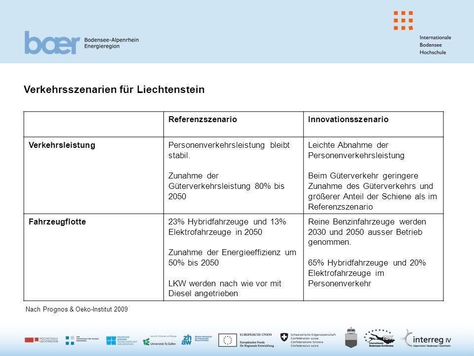 Verkehrsszenarien für Liechtenstein ReferenzszenarioInnovationsszenario VerkehrsleistungPersonenverkehrsleistung bleibt stabil.