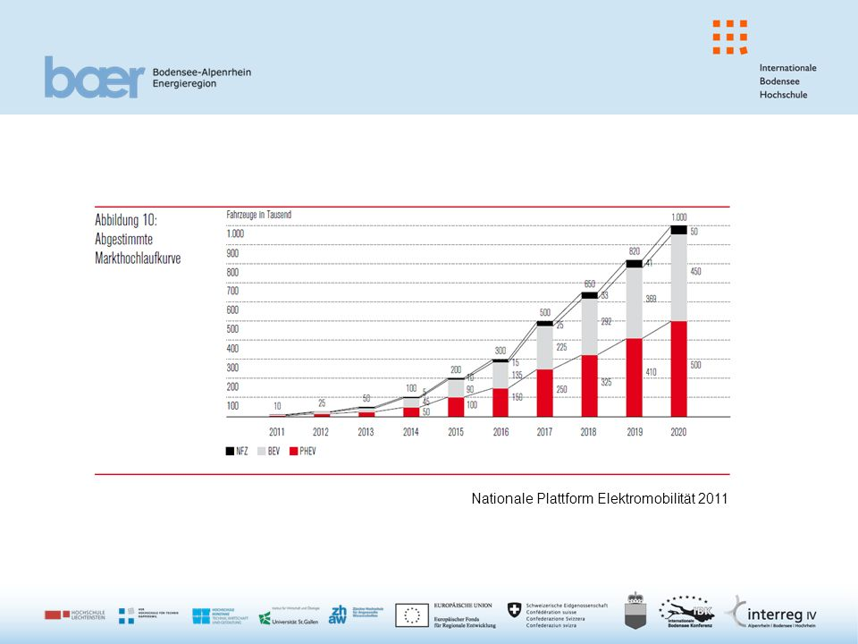 Nationale Plattform Elektromobilität 2011