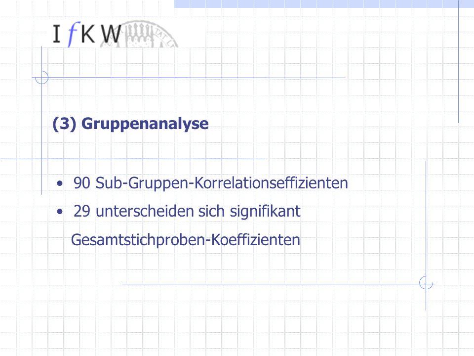 (3) Gruppenanalyse 90 Sub-Gruppen-Korrelationseffizienten 29 unterscheiden sich signifikant Gesamtstichproben-Koeffizienten