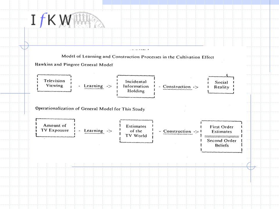 Drei strategische Teststufen (1) Unterteilung der Kultivierung in Sub-Prozesse Einzelne Test f ü r Sub-Prozesse der Kultivierung Lernen und Konstruktion