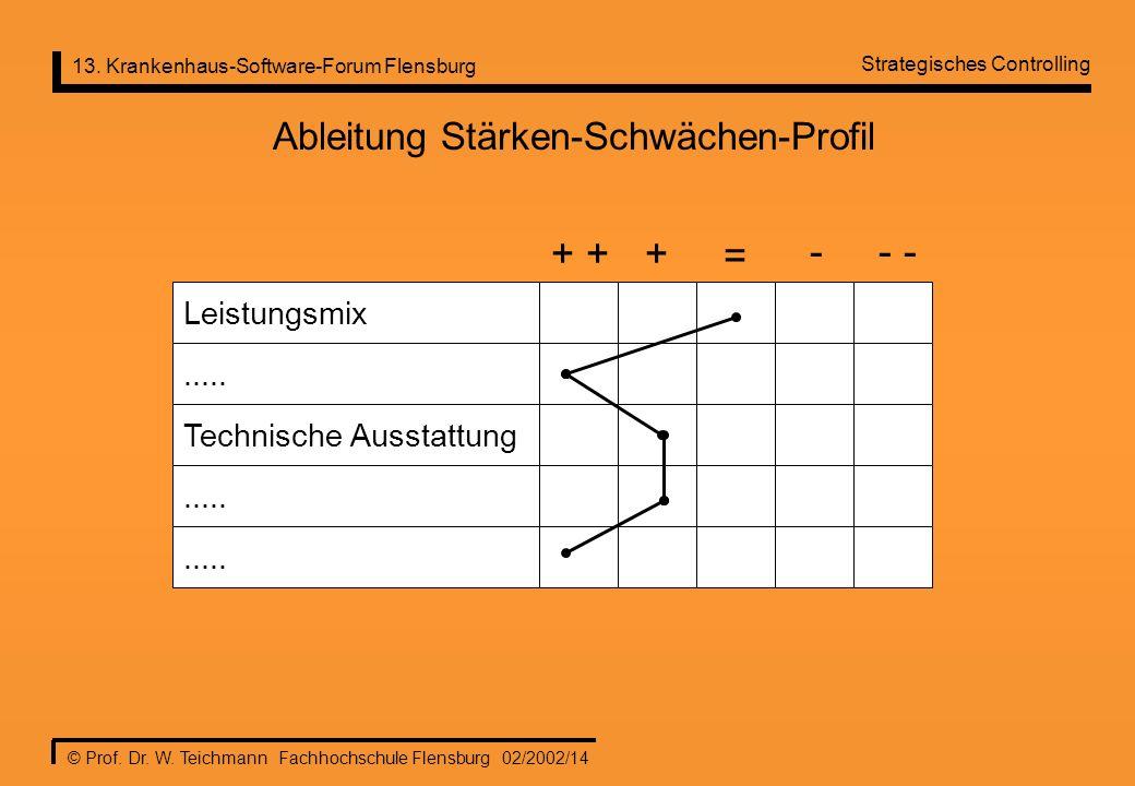 13. Krankenhaus-Software-Forum Flensburg © Prof. Dr. W. Teichmann Fachhochschule Flensburg 02/2002/14 Ableitung Stärken-Schwächen-Profil Leistungsmix.