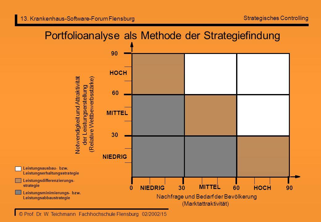 13. Krankenhaus-Software-Forum Flensburg © Prof. Dr. W. Teichmann Fachhochschule Flensburg 02/2002/15 0NIEDRIG30 60 MITTEL HOCH NIEDRIG MITTEL HOCH 90