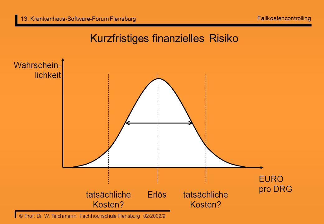 13. Krankenhaus-Software-Forum Flensburg © Prof. Dr. W. Teichmann Fachhochschule Flensburg 02/2002/9 Kurzfristiges finanzielles Risiko EURO pro DRG Wa